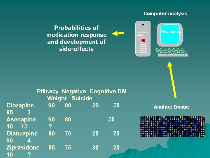 Computer analysis Probabilities of medication response and development of side-effects Efficacy Negative Cognitive DM