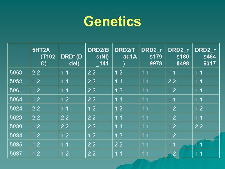 Genetics 5 HT 2 A (T 102 C) DRD 2(B DRD 2(T DRD 2_r