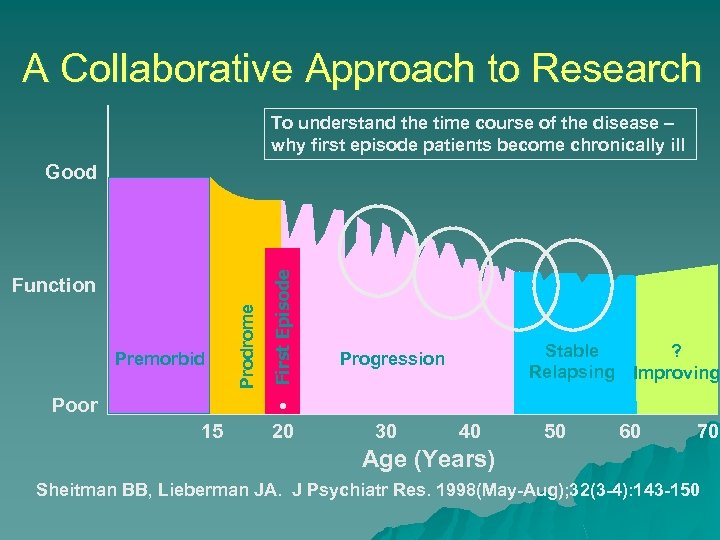 A Collaborative Approach to Research To understand the time course of the disease –
