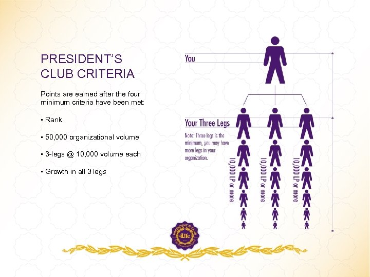 PRESIDENT'S CLUB CRITERIA Points are earned after the four minimum criteria have been met: