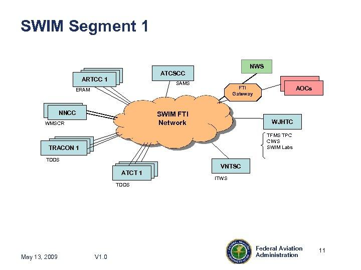 SWIM Segment 1 NWS ATCSCC ARTCC 1 SAMS FTI Gateway ERAM NNCC SWIM FTI