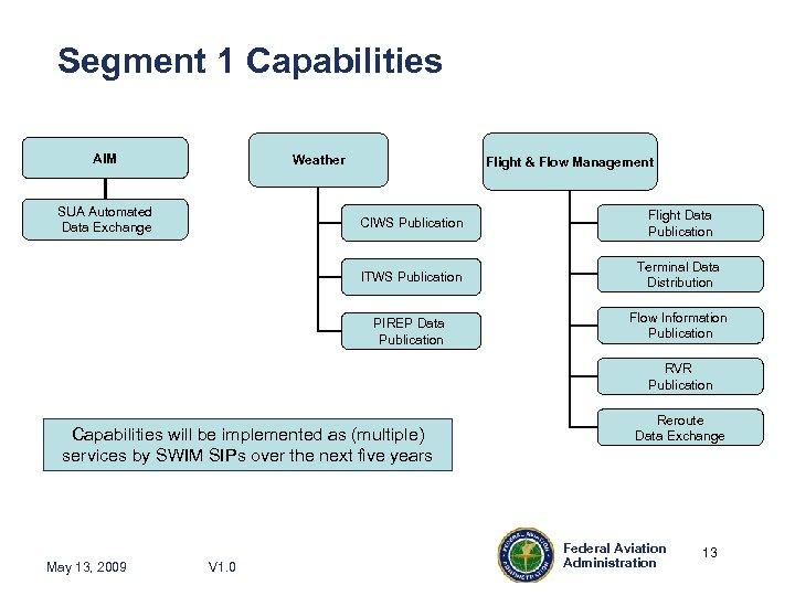 Segment 1 Capabilities AIM Weather SUA Automated Data Exchange Flight & Flow Management CIWS