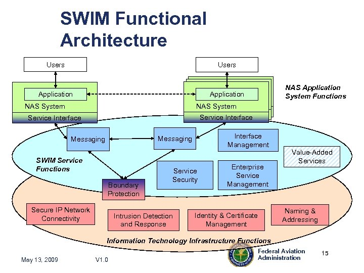 SWIM Functional Architecture Users Application NAS System NAS Application System Functions NAS System Service