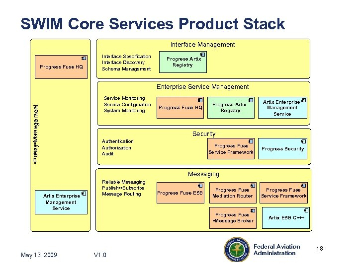 SWIM Core Services Product Stack Interface Management Progress Fuse HQ Interface Specification Interface Discovery