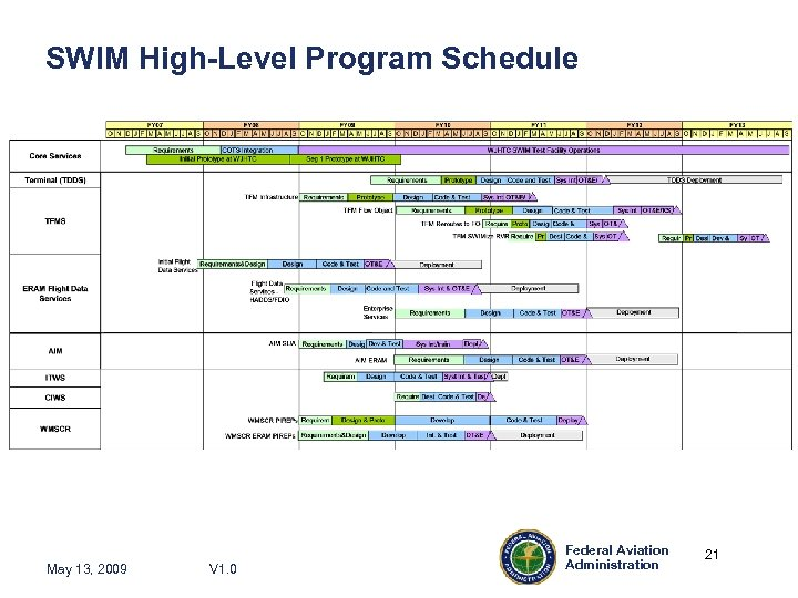 SWIM High-Level Program Schedule May 13, 2009 V 1. 0 Federal Aviation Administration 21