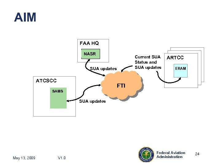 AIM FAA HQ NASR Current SUA Status and SUA updates ATCSCC ARTCC ERAM FTI