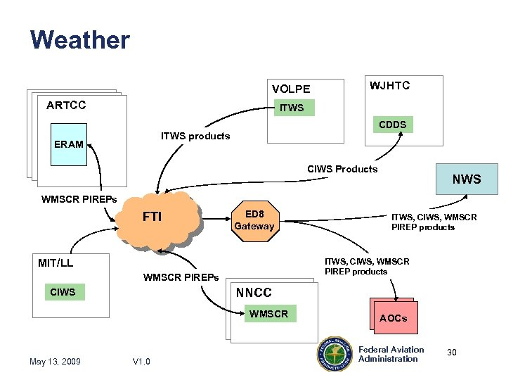 Weather VOLPE ARTCC WJHTC ITWS CDDS ITWS products ERAM CIWS Products NWS WMSCR PIREPs
