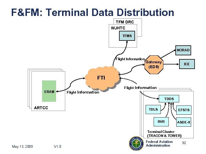 F&FM: Terminal Data Distribution TFM DRC WJHTC TFMS NORAD Flight Information Gateway (ED 8)