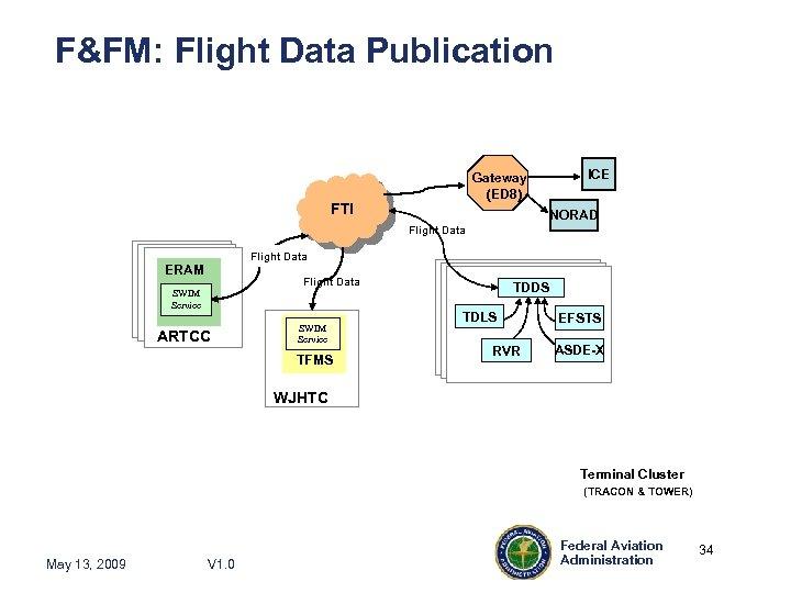 F&FM: Flight Data Publication Gateway (ED 8) FTI ICE NORAD Flight Data ERAM Flight