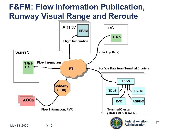F&FM: Flow Information Publication, Runway Visual Range and Reroute ARTCC ERAM DRC TFMS Flight