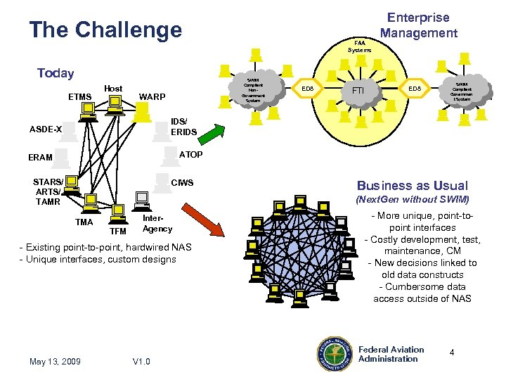 Enterprise Management The Challenge Today ETMS Host FAA Systems SWIM Compliant Non. Government System