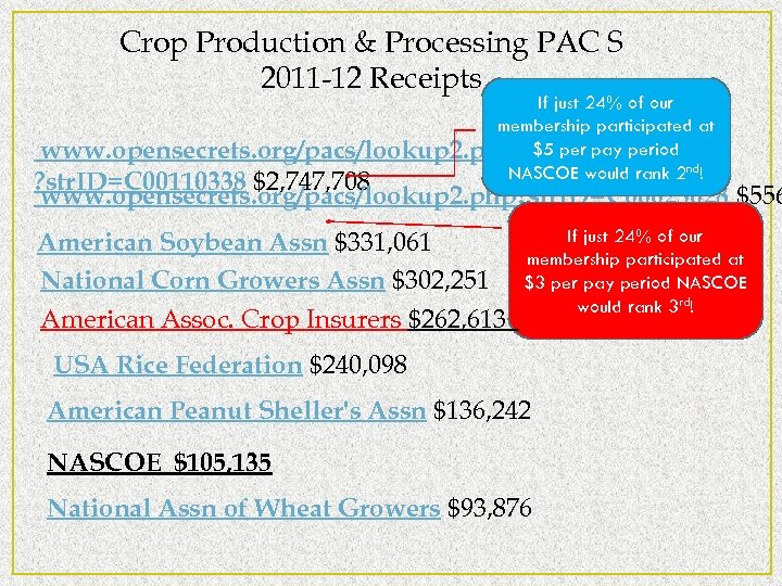 Crop Production & Processing PAC S 2011 -12 Receipts If just 24% of our