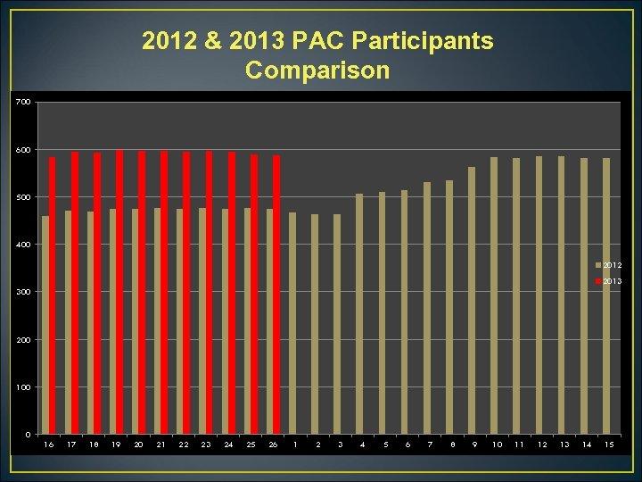2012 & 2013 PAC Participants Comparison 700 600 500 400 2012 2013 300 200