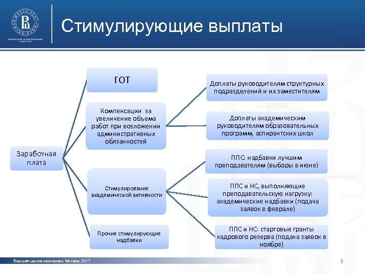 Стимулирующие выплаты ГОТ Доплаты руководителям структурных подразделений и их заместителям фото Компенсации за увеличение