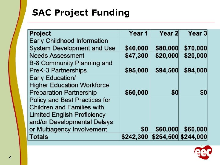 SAC Project Funding 4