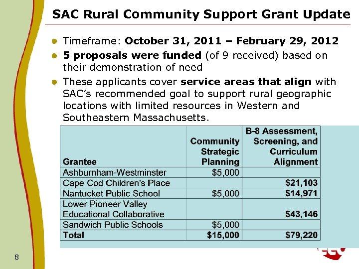 SAC Rural Community Support Grant Update Timeframe: October 31, 2011 – February 29, 2012
