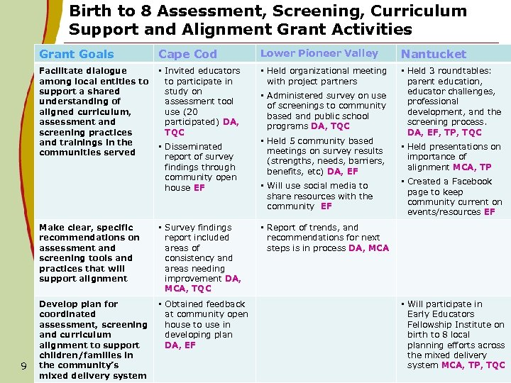 Birth to 8 Assessment, Screening, Curriculum Support and Alignment Grant Activities Grant Goals Cape