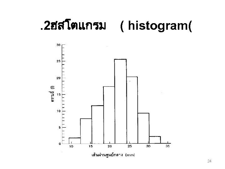 . 2ฮสโตแกรม ( histogram( 24
