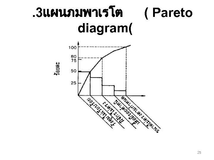 . 3แผนภมพาเรโต ( Pareto diagram( 25