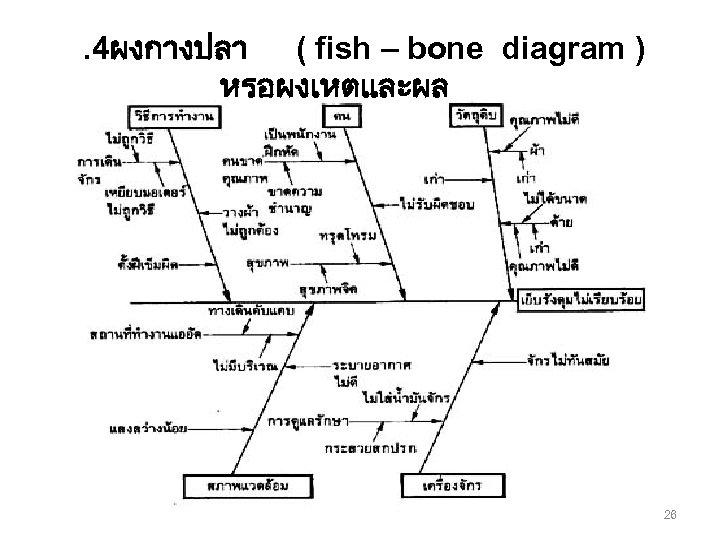 . 4ผงกางปลา ( fish – bone diagram ) หรอผงเหตและผล 26