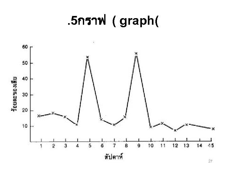 . 5กราฟ ( graph( 27