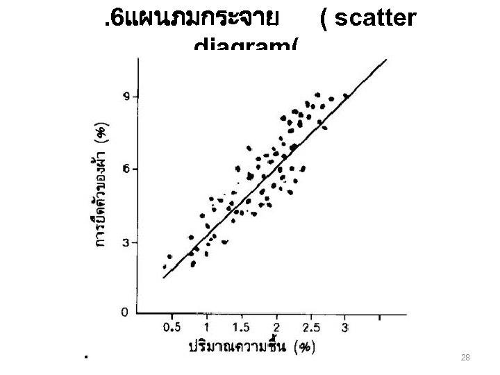 . 6แผนภมกระจาย ( scatter diagram( 28