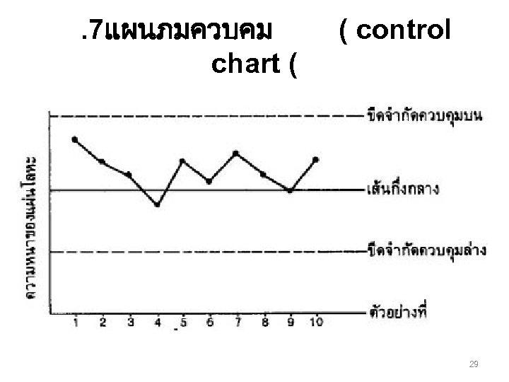 . 7แผนภมควบคม chart ( ( control 29