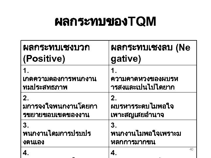 ผลกระทบของTQM ผลกระทบเชงบวก (Positive) ผลกระทบเชงลบ (Ne gative) 1. เกดความตองการพนกงาน ทมประสทธภาพ 2. มการจงใจพนกงานโดยกา รขยายขอบเขตของงาน 1. ความคาดหวงของผบรห