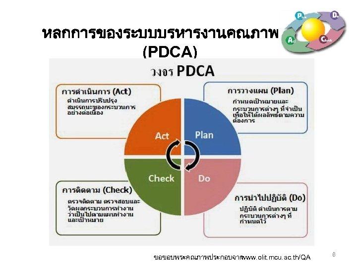 หลกการของระบบบรหารงานคณภาพ (PDCA) ขอขอบพระคณภาพประกอบจาก www. olit. mcu. ac. th/QA 6