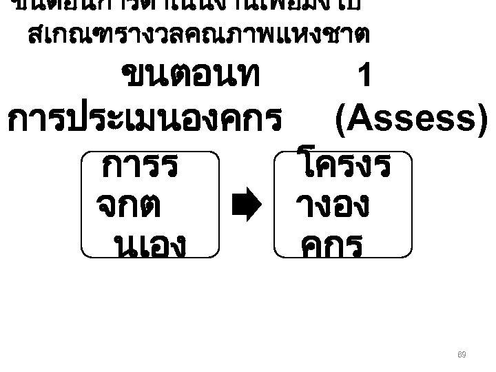 ขนตอนการดำเนนงานเพอมงไป สเกณฑรางวลคณภาพแหงชาต ขนตอนท 1 การประเมนองคกร (Assess) การร โครงร จกต างอง นเอง คกร 69