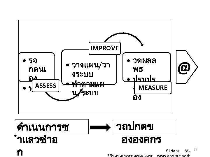 IMPROVE • รจ กตนเ อง ASSESS • หา GAP • วางแผน/วา งระบบ • ทำตามแผ