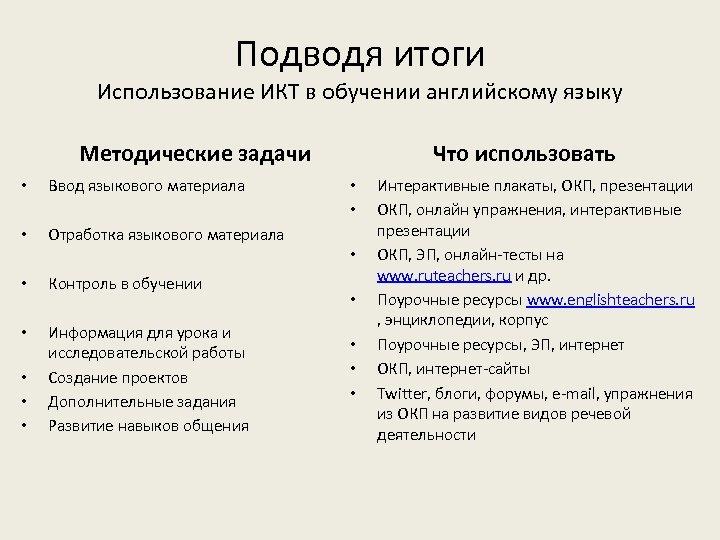 Подводя итоги Использование ИКТ в обучении английскому языку Методические задачи • Ввод языкового материала