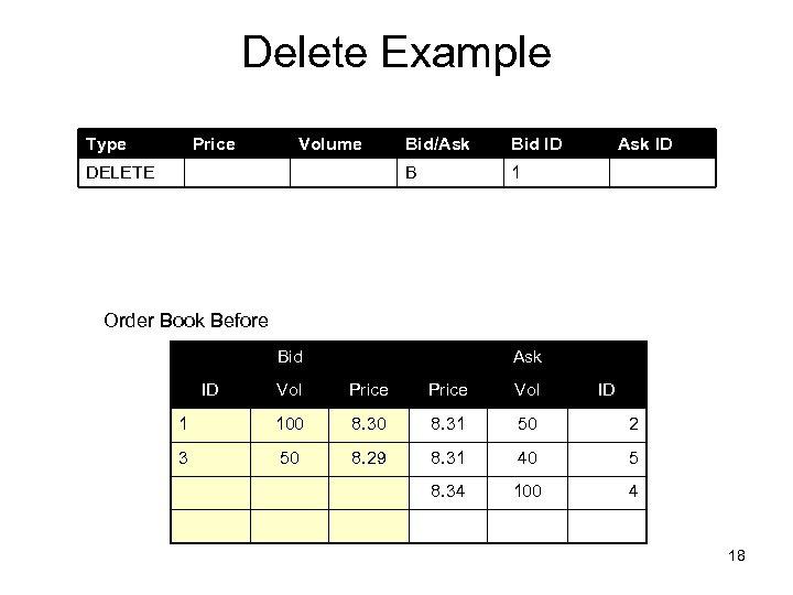 Delete Example Type Price Volume Bid ID B DELETE Bid/Ask ID 1 Order Book