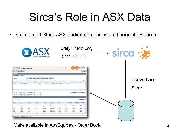Sirca's Role in ASX Data • Collect and Store ASX trading data for use