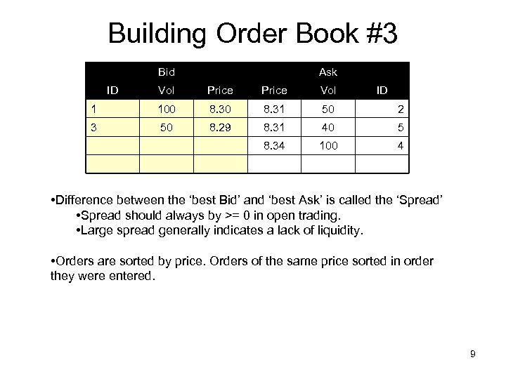 Building Order Book #3 Bid ID Ask Vol Price Vol ID 1 100 8.