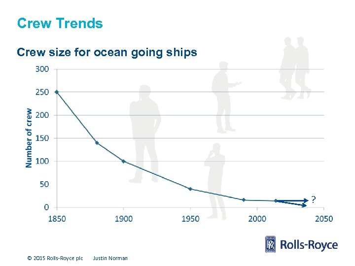 Crew Trends Crew size for ocean going ships ? © 2015 Rolls-Royce plc Justin