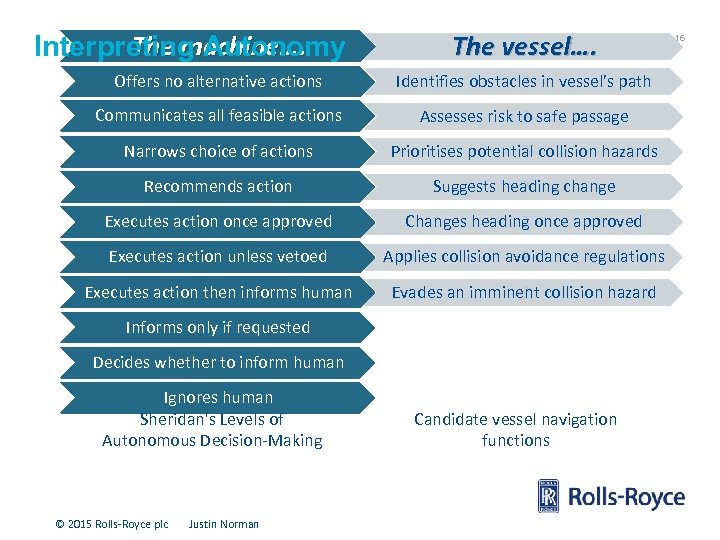 The machine…. Interpreting Autonomy The vessel…. Offers no alternative actions Identifies obstacles in vessel's