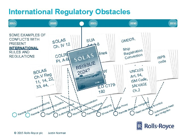 International Regulatory Obstacles 2015 2020 SOME EXAMPLES OF CONFLICTS WITH PRESENT INTERNATIONAL RULES AND