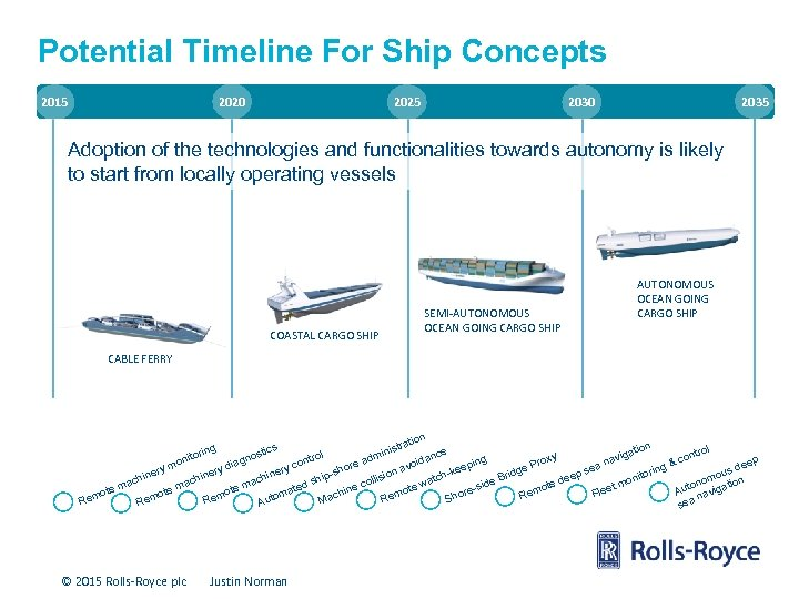 Potential Timeline For Ship Concepts 2015 2020 2025 2030 2035 Adoption of the technologies