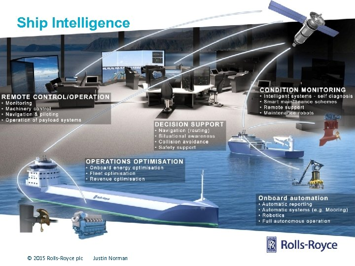 Ship Intelligence © 2015 Rolls-Royce plc Justin Norman