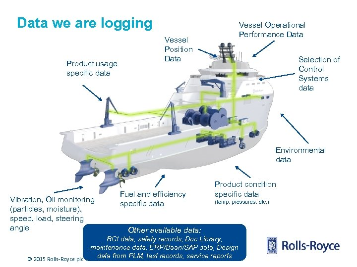 Data we are logging Product usage specific data Vessel Operational Performance Data Vessel Position