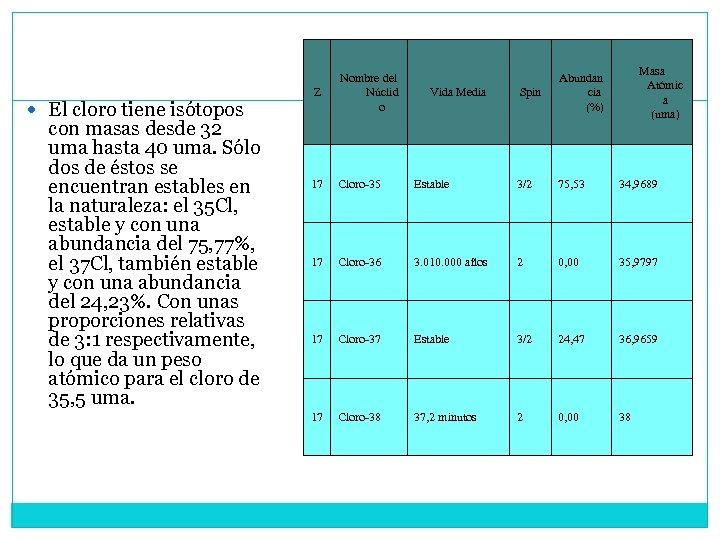 El cloro tiene isótopos con masas desde 32 uma hasta 40 uma. Sólo