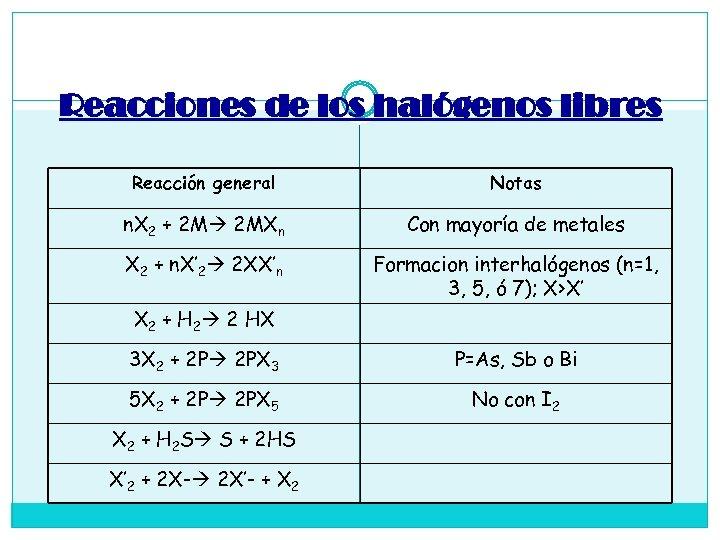 Reacciones de los halógenos libres Reacción general Notas n. X 2 + 2 M