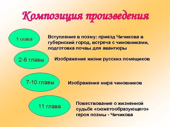Композиция произведения Вступление в поэму: приезд Чичикова в губернский город, встреча с чиновниками, подготовка