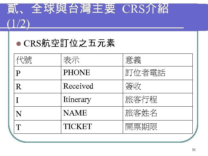 貳、全球與台灣主要 CRS介紹 (1/2) l CRS航空訂位之五元素 代號 表示 意義 P PHONE 訂位者電話 R Received 簽收