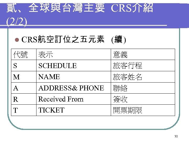 貳、全球與台灣主要 CRS介紹 (2/2) l CRS航空訂位之五元素 (續 ) 代號 表示 意義 S SCHEDULE 旅客行程 M