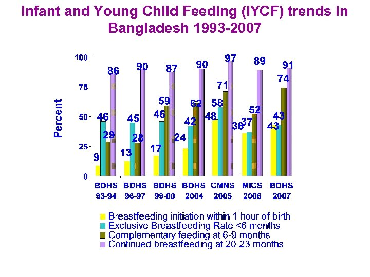 Infant and Young Child Feeding (IYCF) trends in Bangladesh 1993 -2007