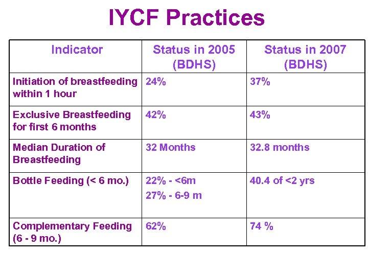 IYCF Practices Indicator Status in 2005 (BDHS) Status in 2007 (BDHS) Initiation of breastfeeding