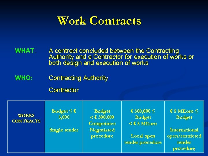 Work Contracts WHAT: A contract concluded between the Contracting Authority and a Contractor for