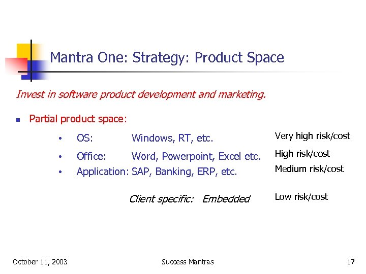 Mantra One: Strategy: Product Space Invest in software product development and marketing. n Partial